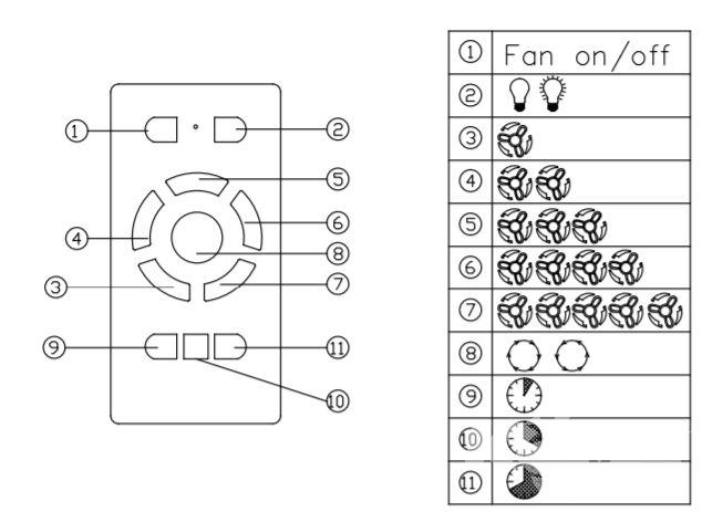 wentylator sufitowy biały mat oświetelnie LED HELIX LEDS C4